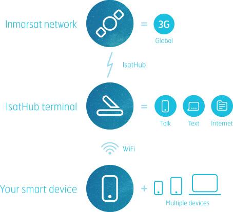 isathub-diagram1